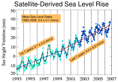 Sea level rise change